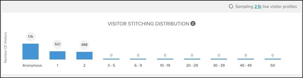 Visitor Profile Sampler_Visitor Stitching Distribution.jpg