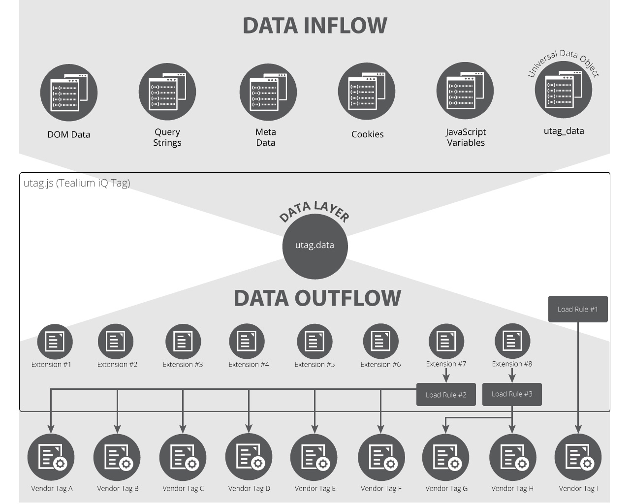 How the Data Layer Works for Websites - Tealium Learning Community