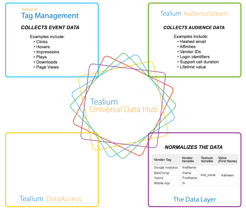 Data-Layer-AudienceStream.png