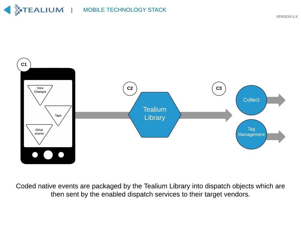 Mobile Stack - C.jpg