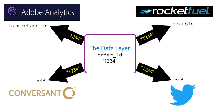 data-layer-data-to-vendors.png
