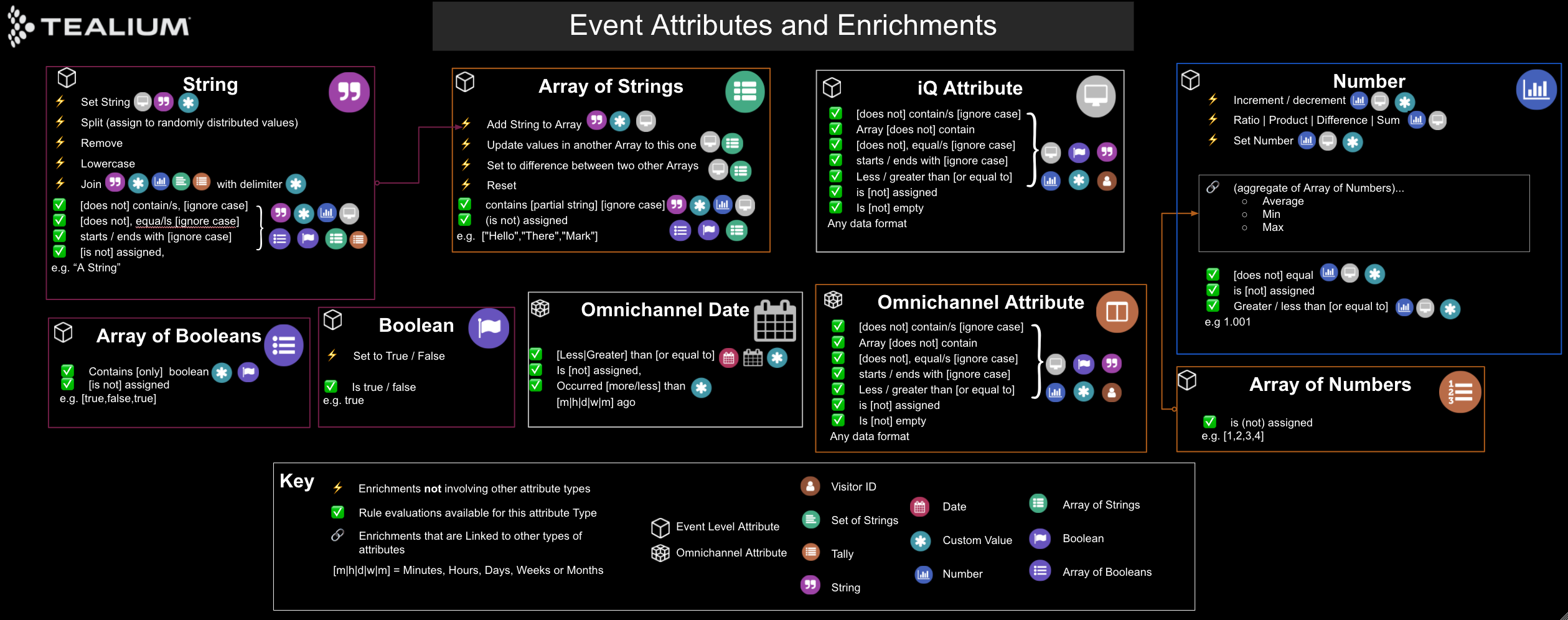 udh-event-attributes-enrichments-diagram.png