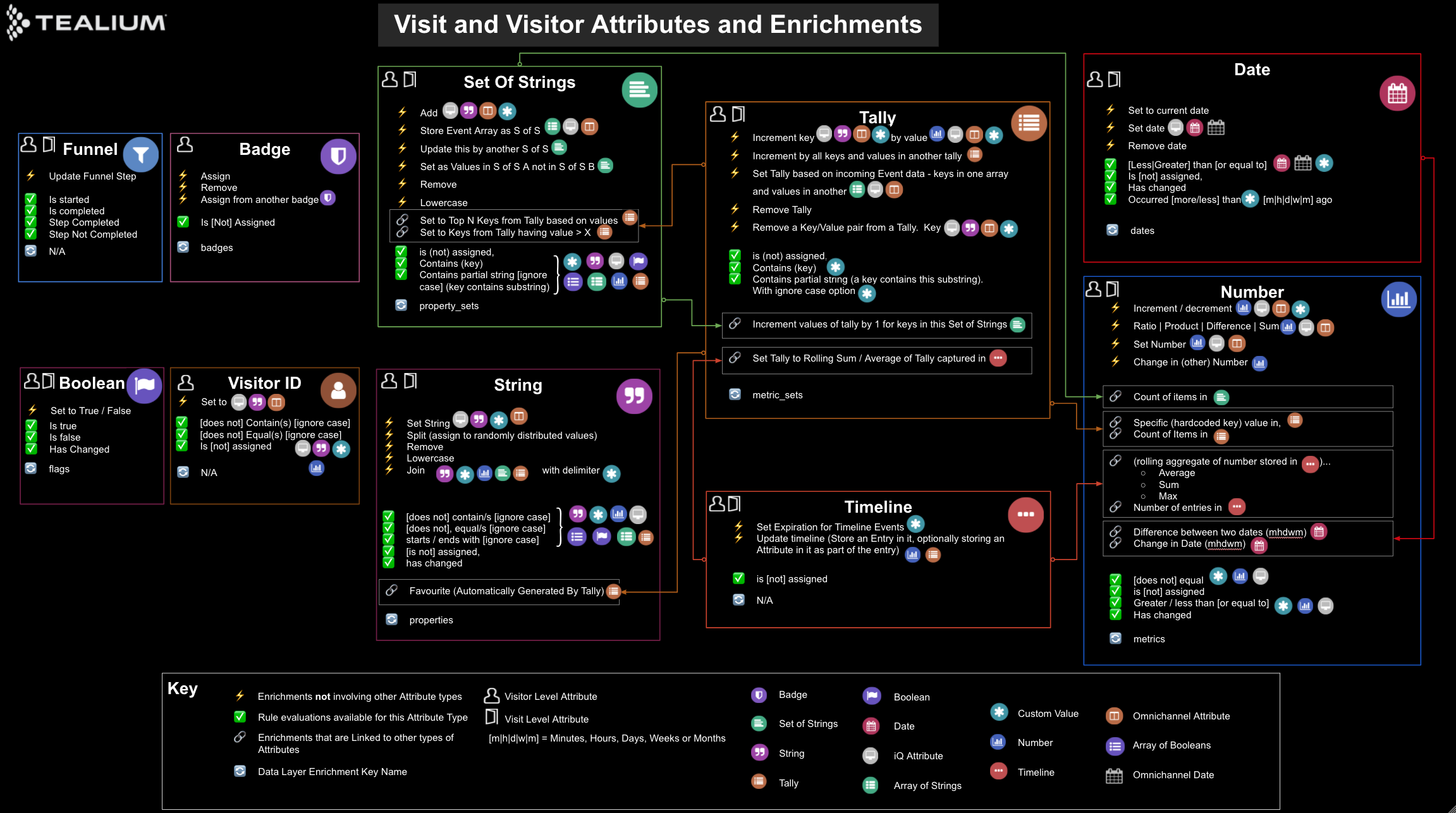 udh-visit-visitor-attributes-enrichments-diagram.png