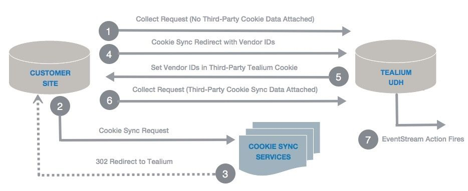 Cookie Sync Persistence Diagram_1.jpg