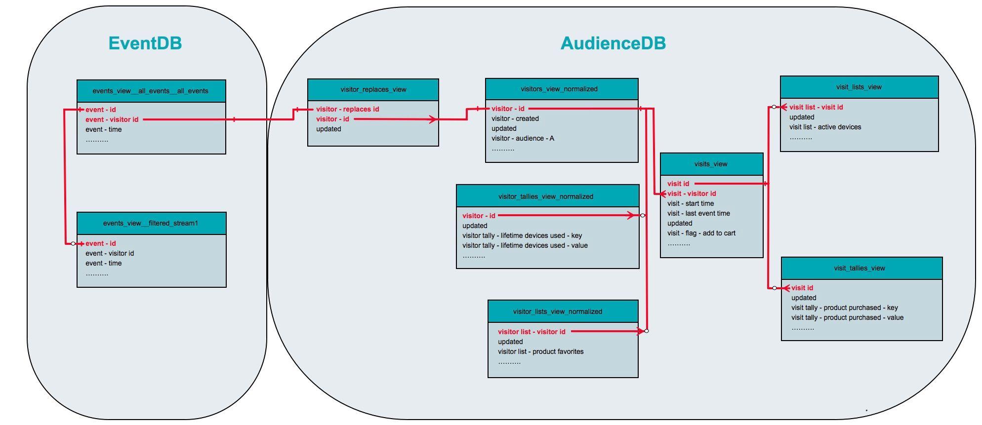 AudienceDB Data Guide - DataAccess - Tealium Learning Community