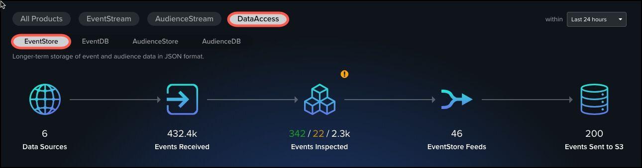 DataSupplyChain_DataAccess EventStore_Details.jpg