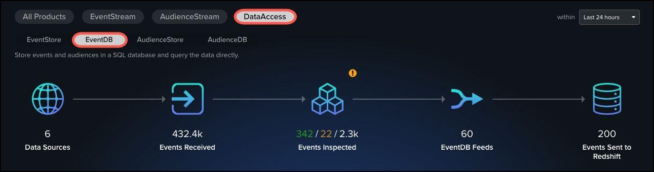 DataSupplyChain_DataAccess EventD_Details.jpg