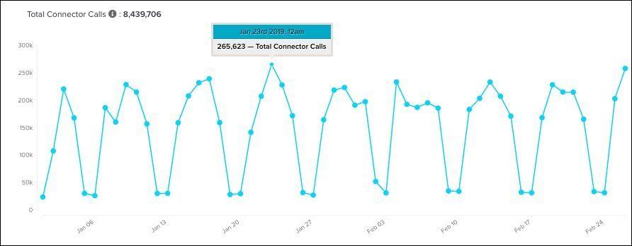 WhiteUI_Data Access_Usage Reports_Click Dot to Display Metrics.jpg