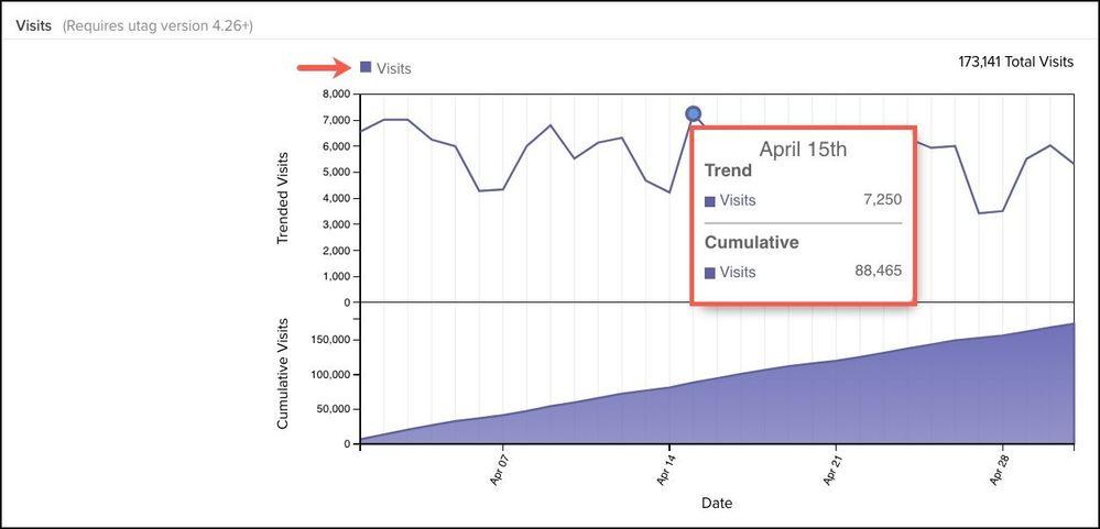 WhiteUI_TiQ_Tag Reporting_Trending and Cumulative Views.jpg